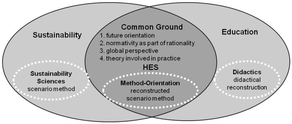 Sustainability Free Full Text Method Based Higher Education In Sustainability The Potential Of The Scenario Method