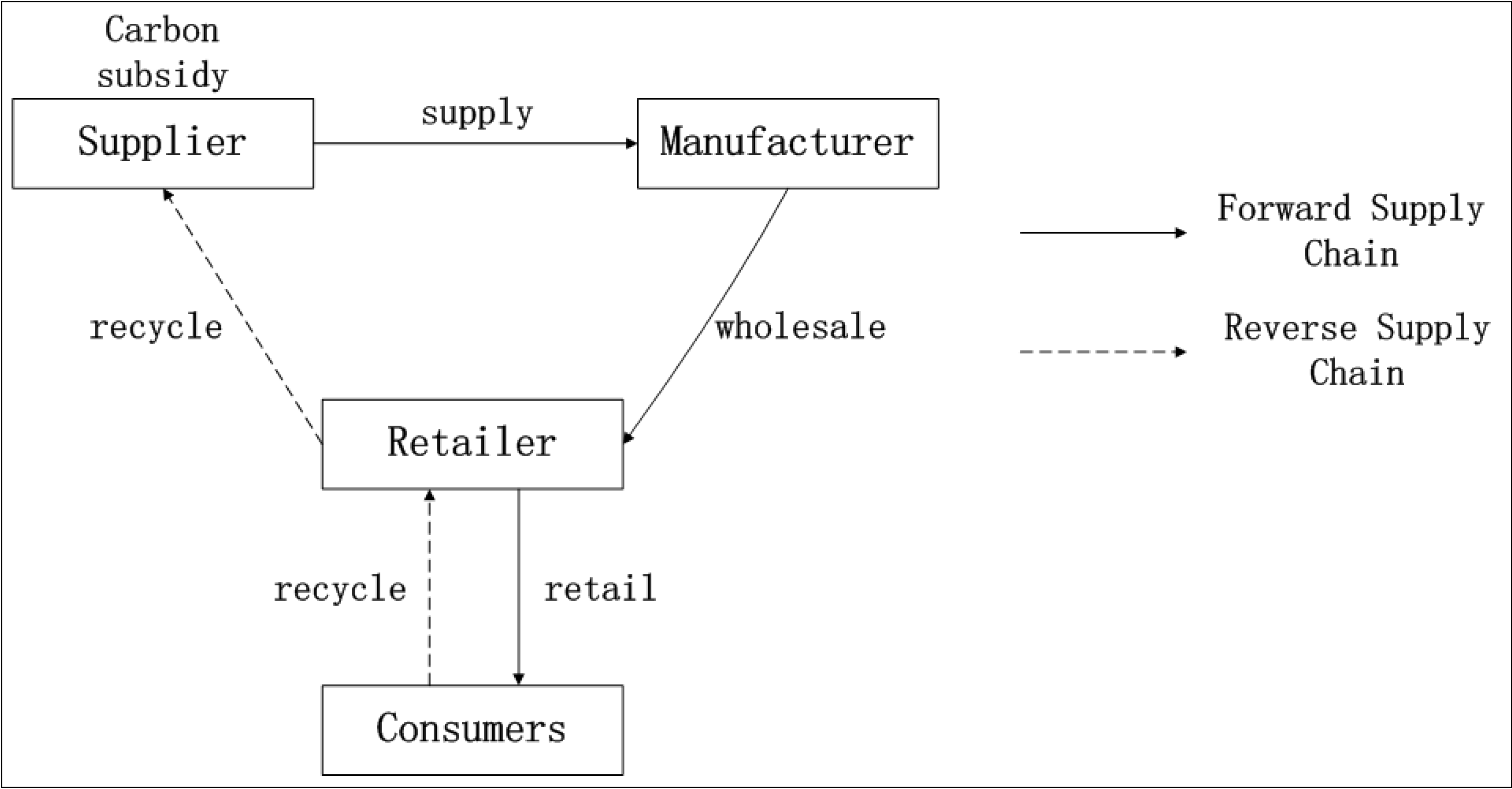 Reverse supply chains issues and analysis array sustainability free full text the carbon subsidy analysis in rh fandeluxe Images