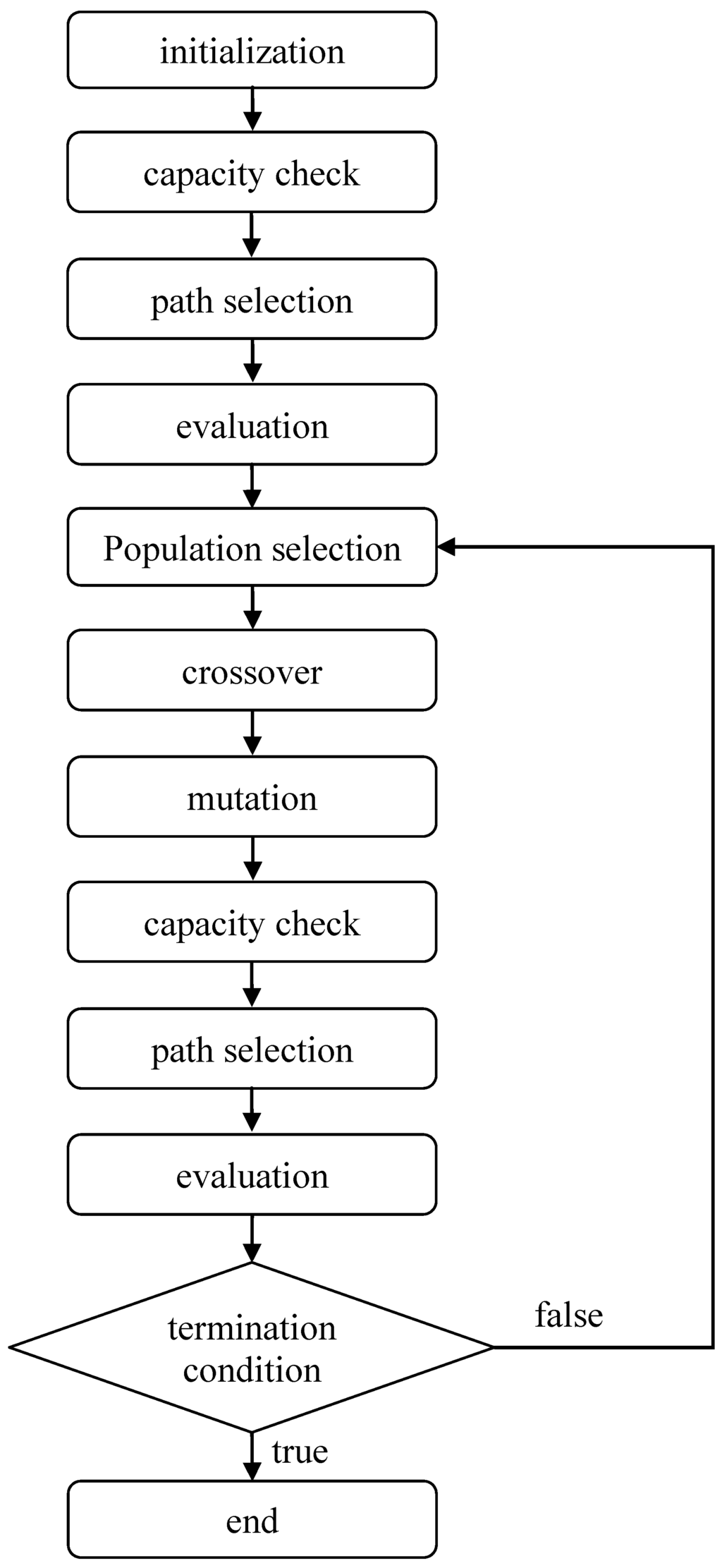 How to implement an algorithm from a scientific paper