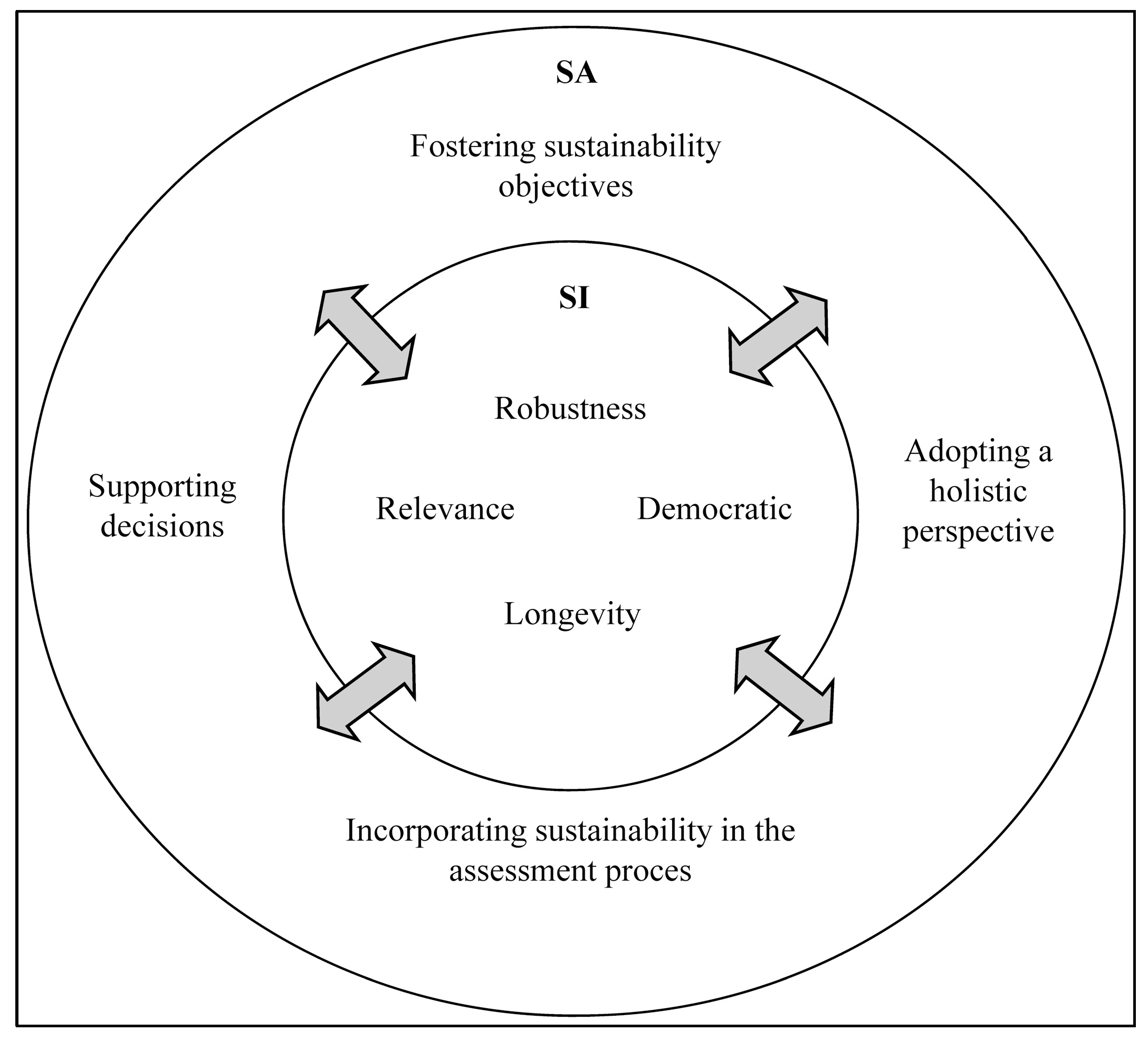 sustainability full text sustainability assessment and no