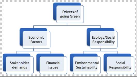 Sustainability Free Full Text Examination Of Green