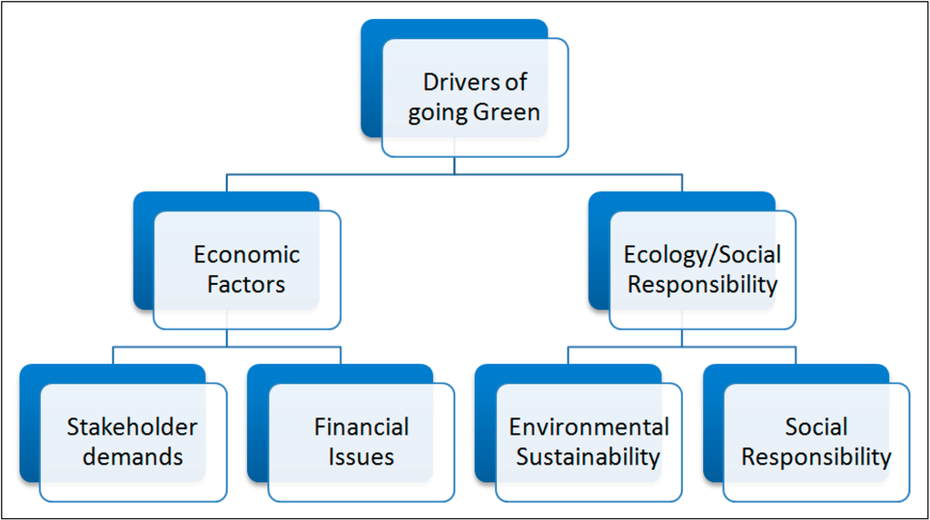 Sustainability free full text examination of green for Green building articles