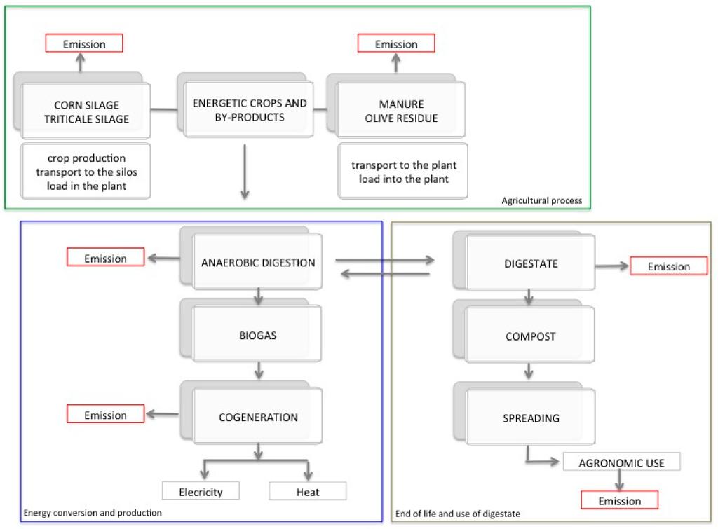 Assessing Production Management Skills