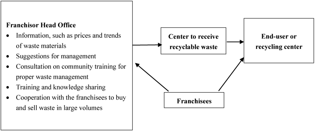 seven wastes of logistics essay This volume of attending is attributable to the monolithic functions that logistics of wastes as constituted in the seven logistics management essay.
