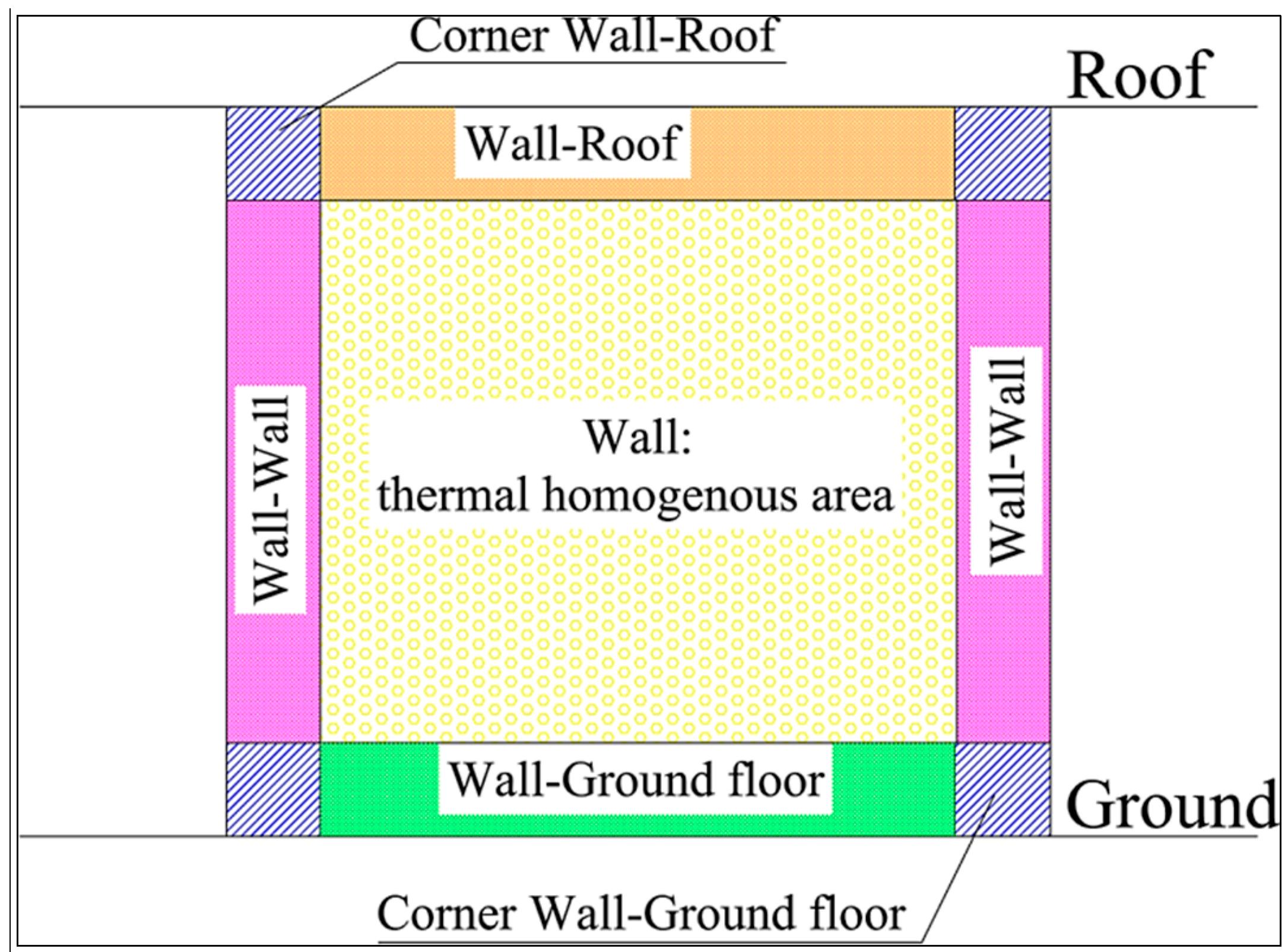 gypsum plasterboard tg analysis