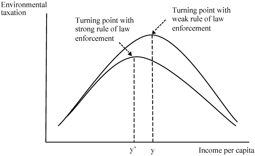 Kuznets hypothesis