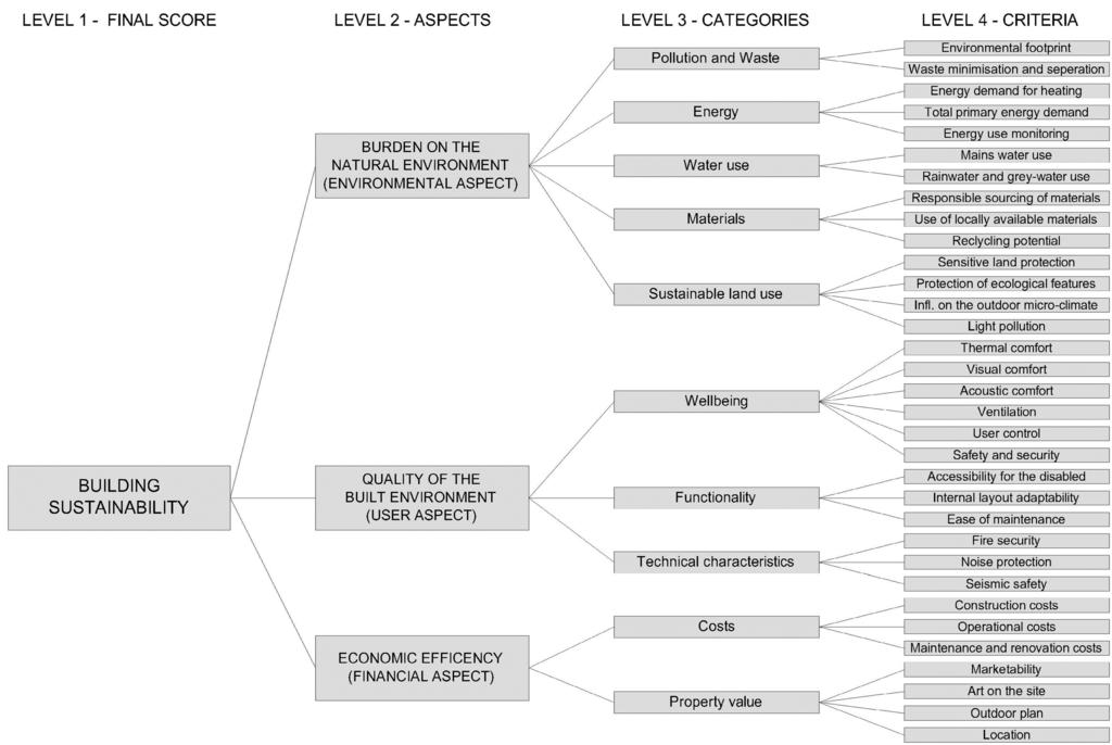 Creating a dissertation problem statement