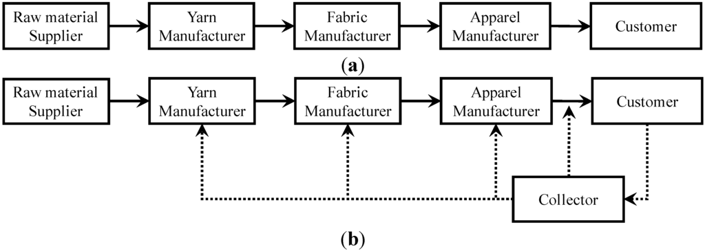 supply chain design essay