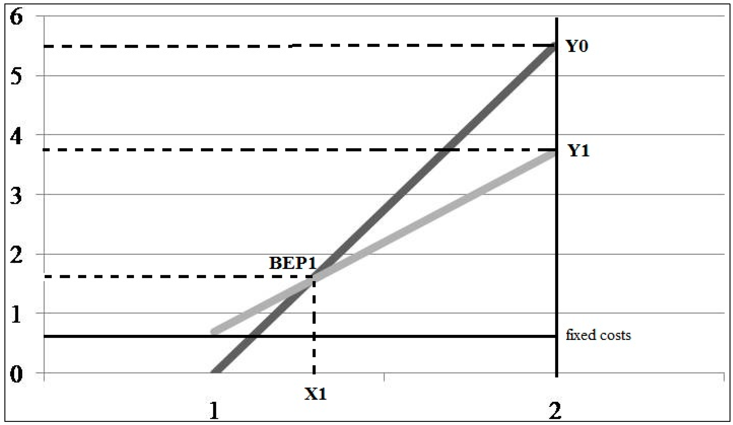 factors of production and agricultural development Number of economic factors contributed to agricultural production growth during  the reform period the earliest empirical studies focused on measuring the role.