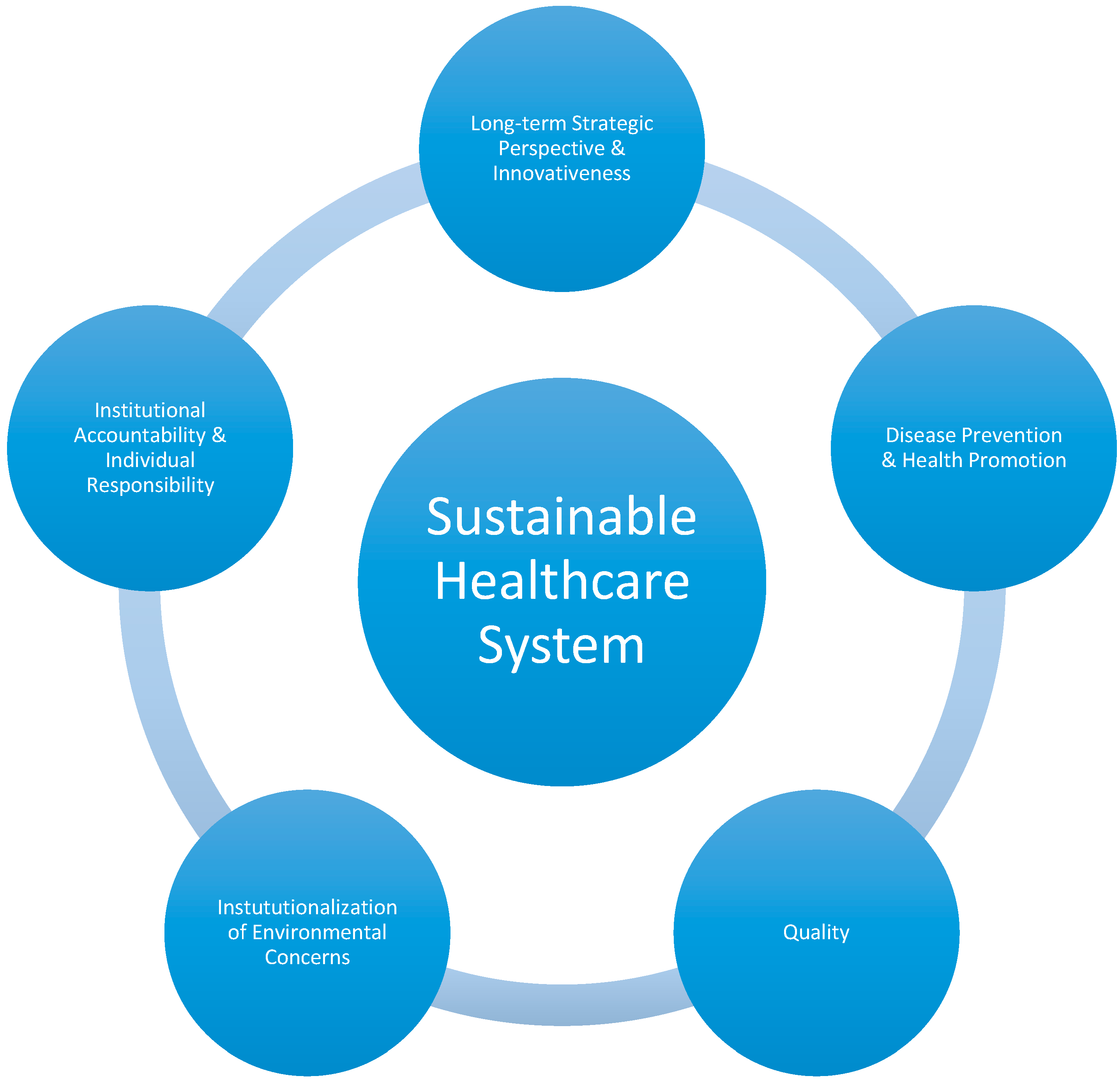 sustainability and text The subjects of resilience and sustainability are explored broadly, covering research on environmental stresses and their impact on society discover a wide range of journals, ebooks, and research reports in the field of sustainability.
