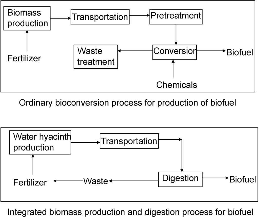 analysing methods for producing styrene environmental sciences essay Styrene als environmental may or may not test for styrene (cas # 100-42-5) information is subject to change please contact us for the latest available analytes for which we test  more analytical test methods may be available for styrene please contact us for the latest available analytes and methods  lab science news new sample.