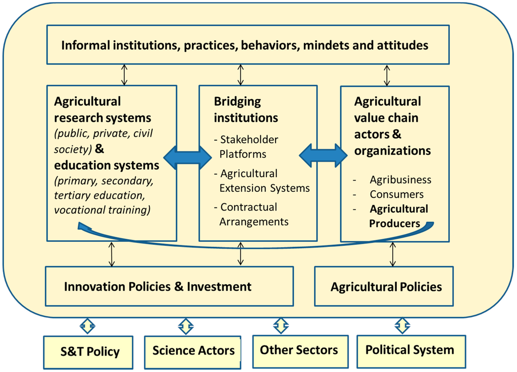 innovations in agriculture pdf