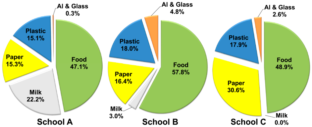 Sustainability Free Full Text Food Waste Auditing At