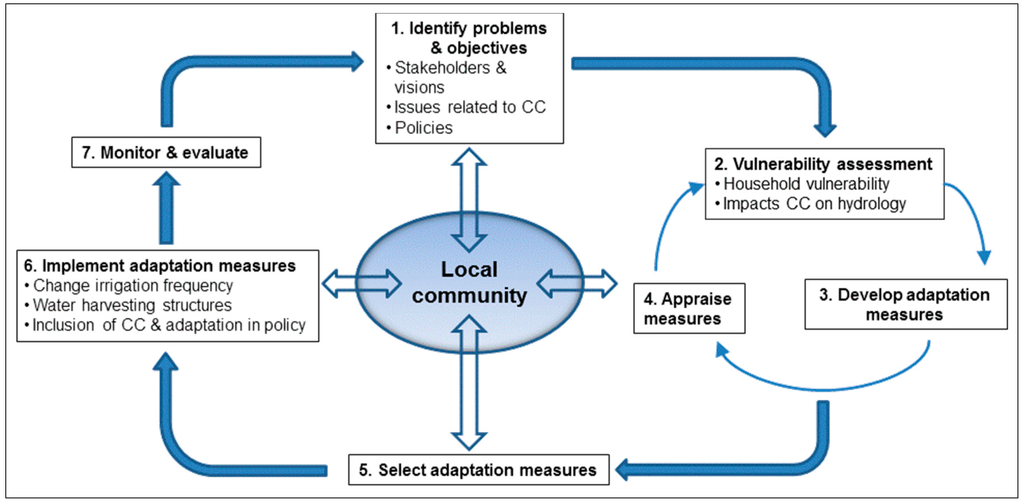 using participatory method to sustain the Indeed, cbpr relies on durable partnerships that take substantial investments of time and resources to develop and sustain (11)  using participatory action research to build healthy communities public health rep 2000115(2-3):191-7.
