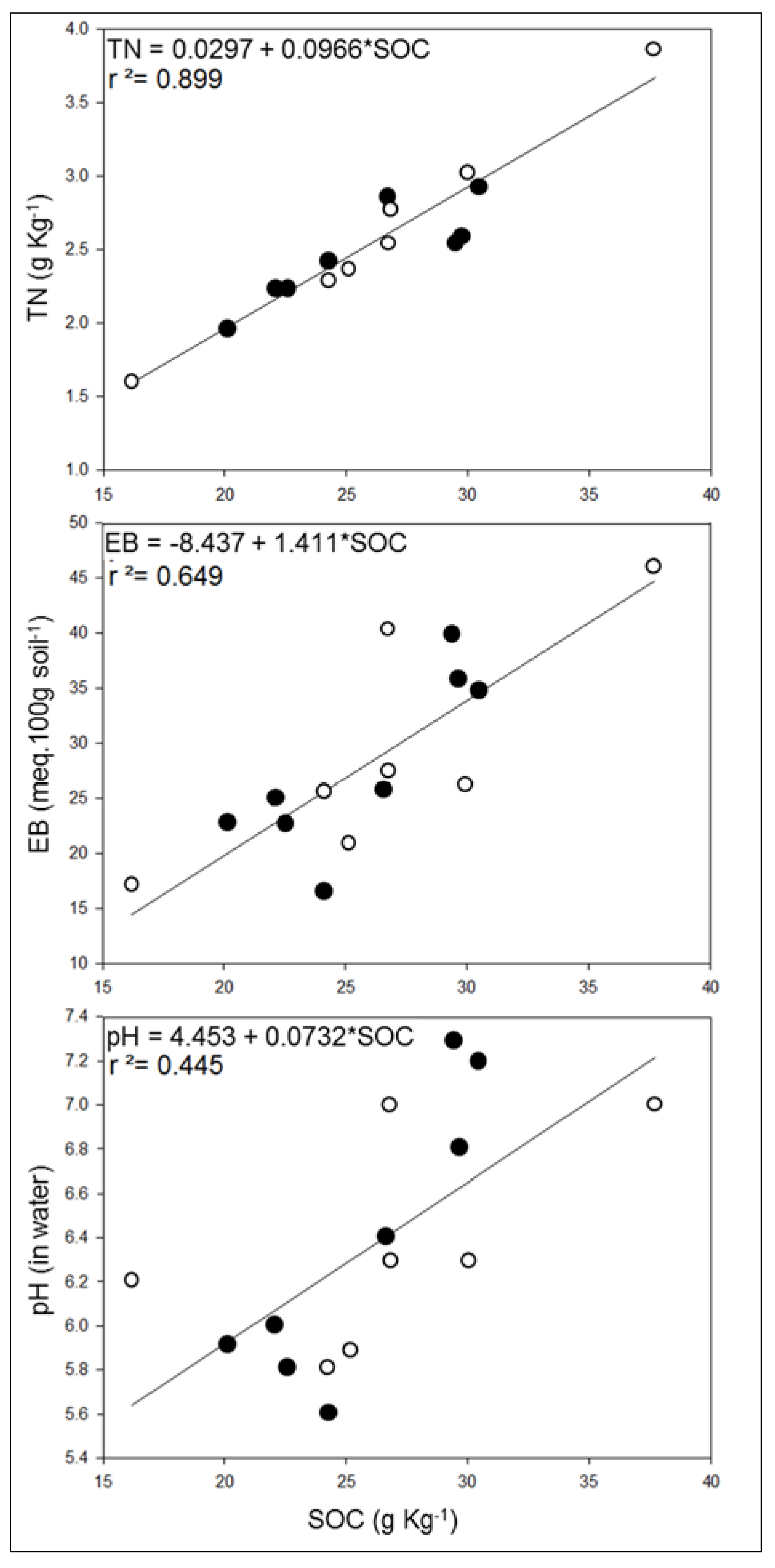 Sustainability free full text soil quality impacts of for Soil quality indicators