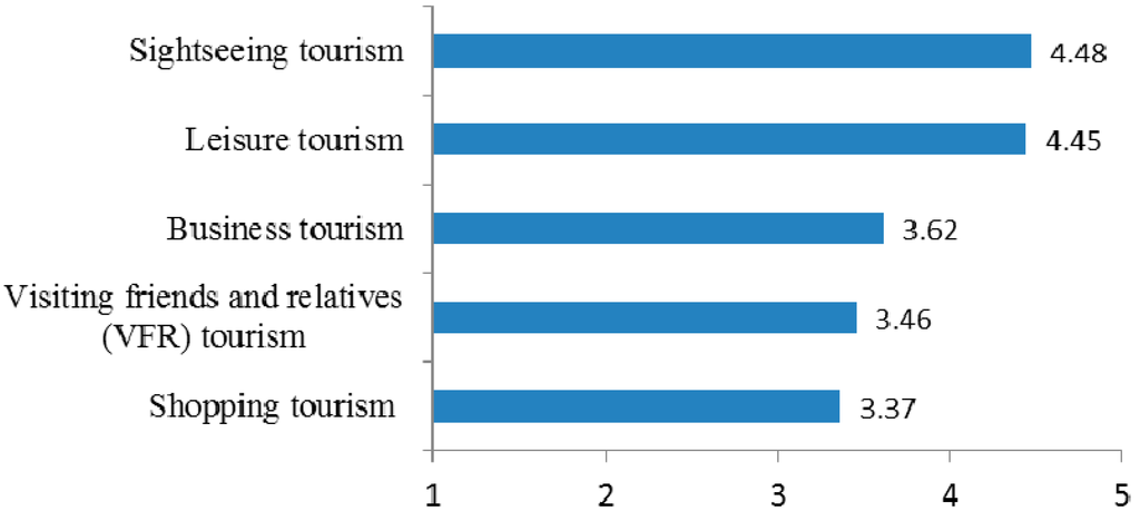 perceived impact of tourism business in The perceived impacts of sport tourism: of tourism business representatives' perceptions impact of tourism and have proposed strategies to provide better.