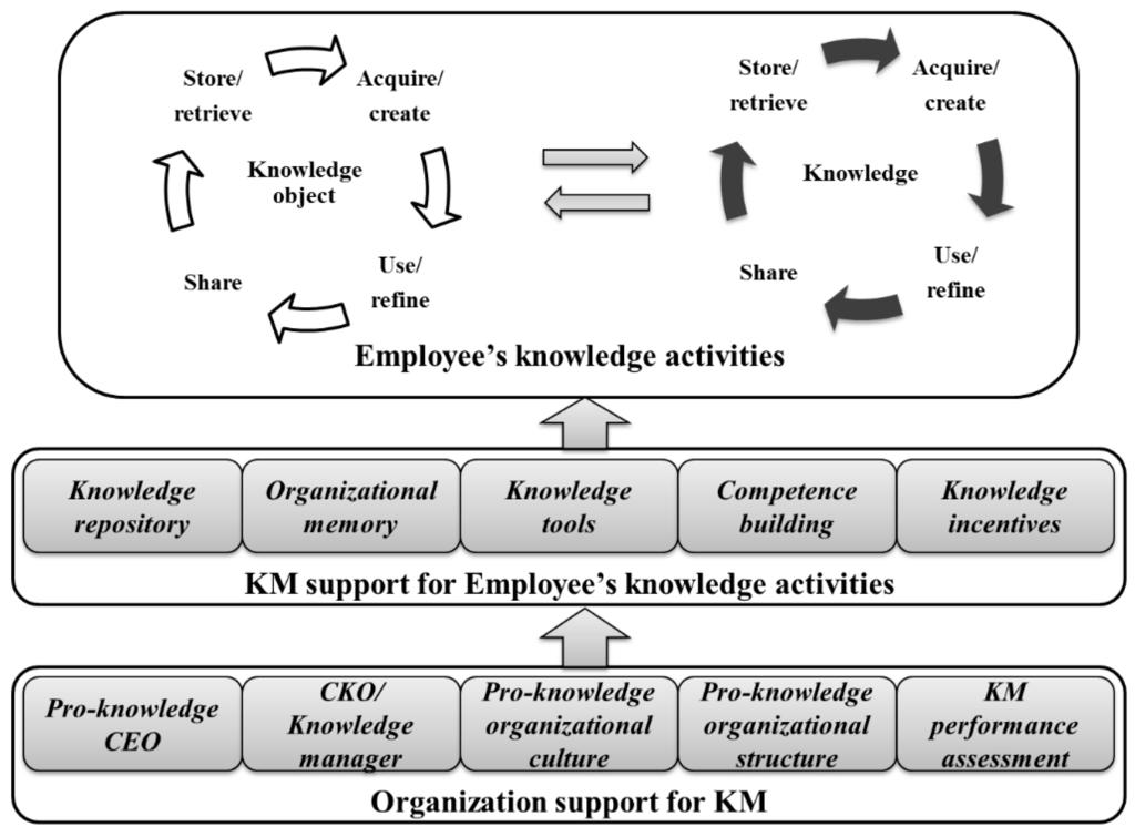 knowledge management case studies for small and medium enterprises