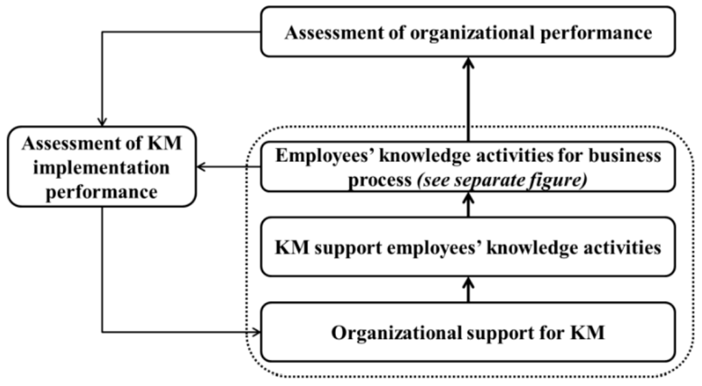 knowledge management case studies for small and medium enterprises Case studies a knowledge-based innovation assessment system for small- and medium-sized enterprises: india, knowledge management, case study.