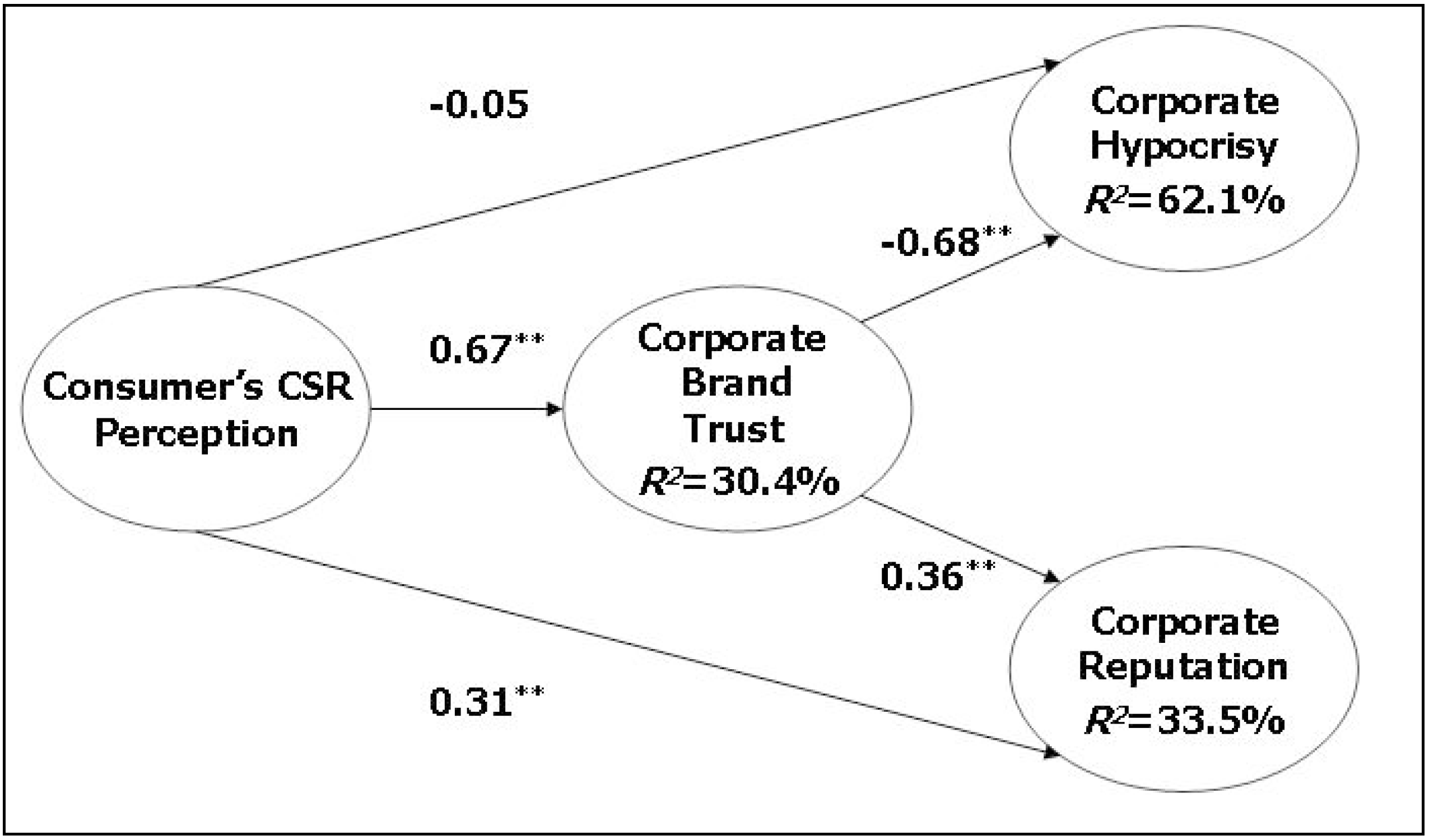 relationship between online reputation management software and market research