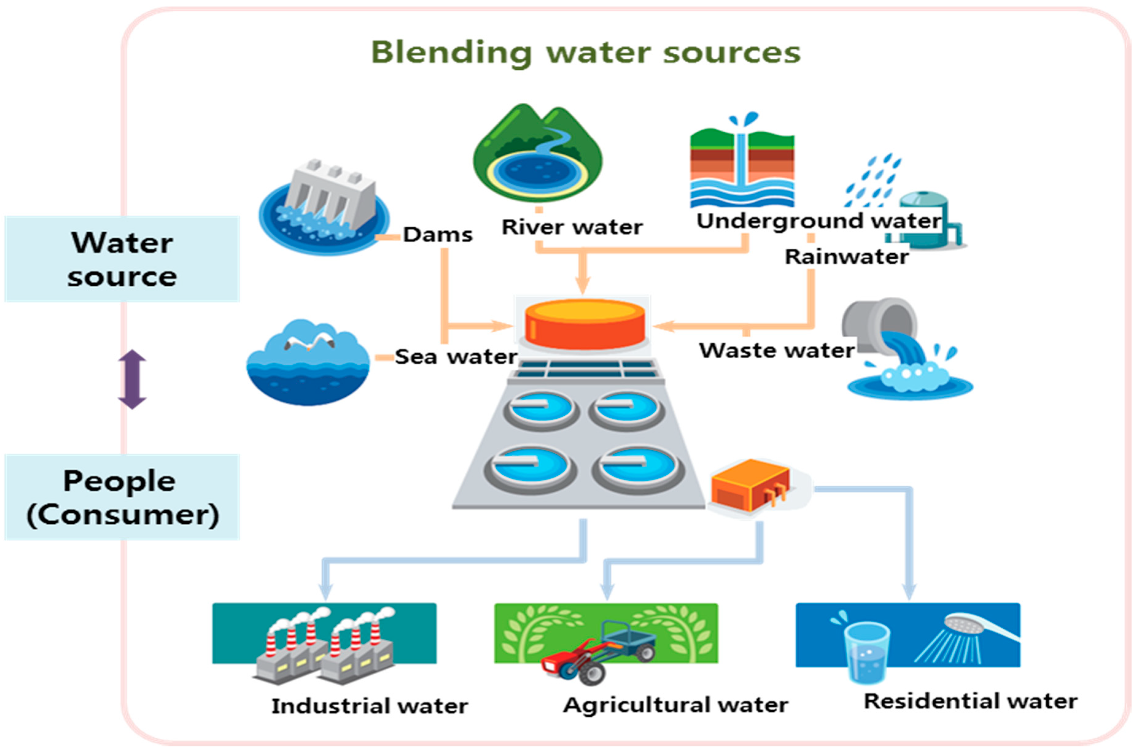 analysis of water sustainability in australia Water and sustainable development  this report is an independent evidence-based analysis of how water can be addressed in a developing agenda beyond 2015 its formulation, and the underlying.