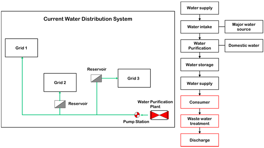 thesis water supply sustainability This paper examines how three sustainability factors (water supply, regulatory policy, local management) are affecting the sustainability of a community water supply.