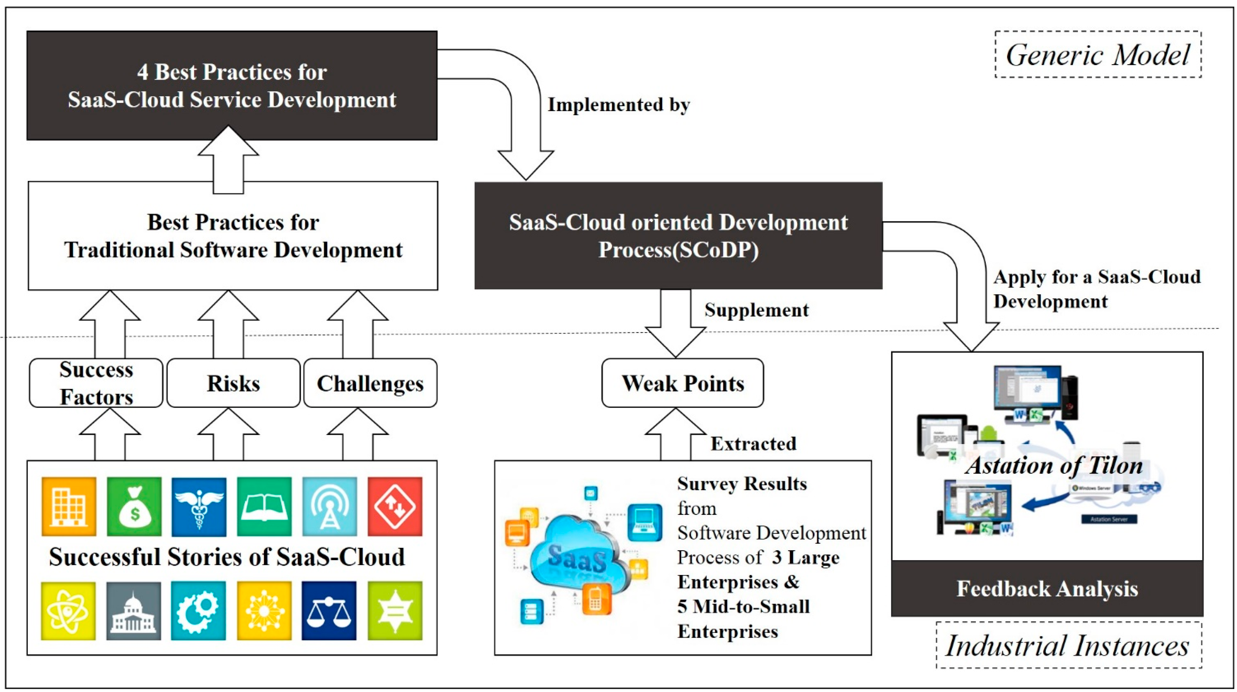 cloud development Instantly create, share, scale, and manage development environments.