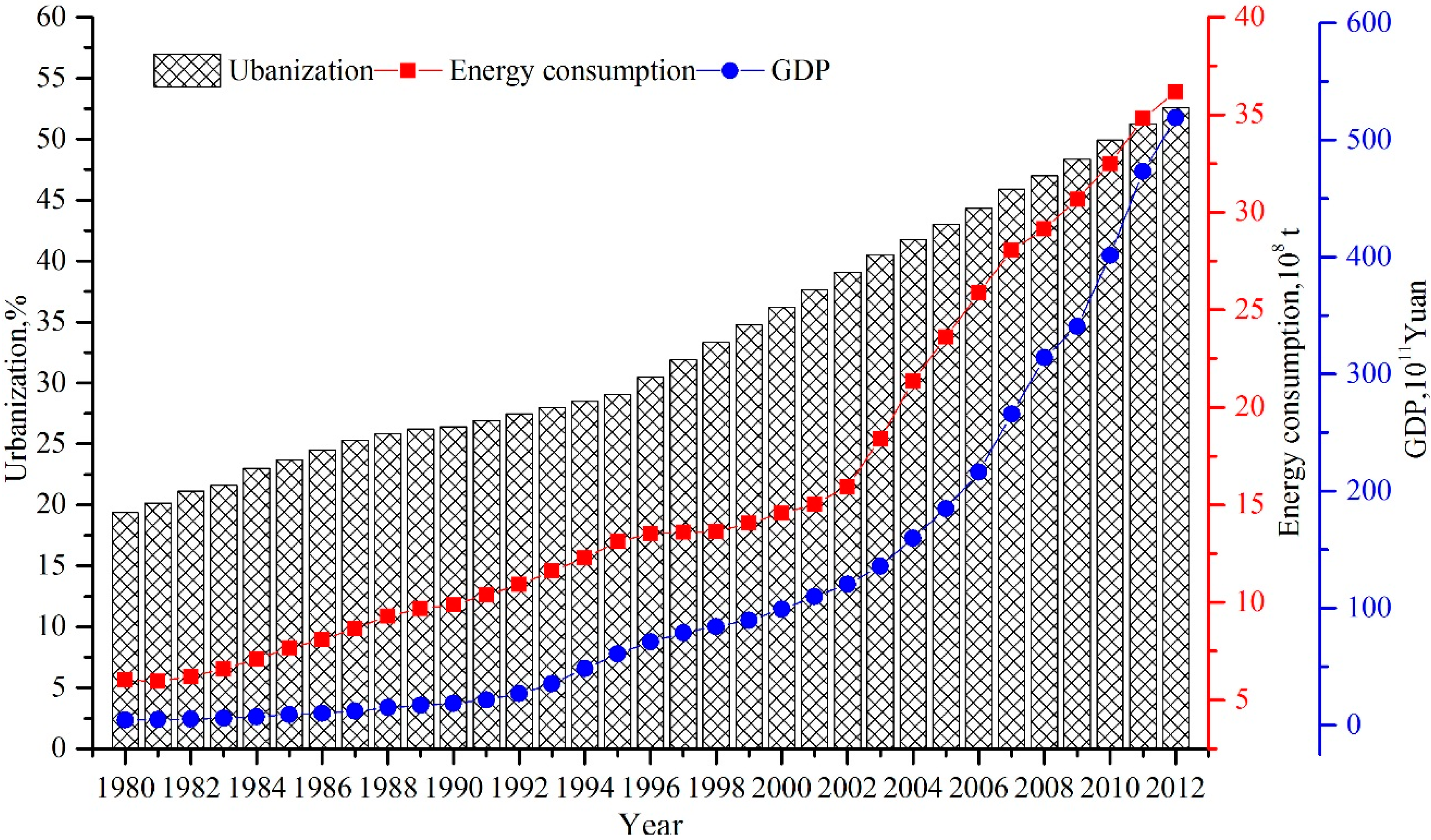 electricity consumption and economic growth a case study of china Economic growth and energy consumption nexus in developing  the case of china and india  energy consumption causes economic growth is the relevant question and .