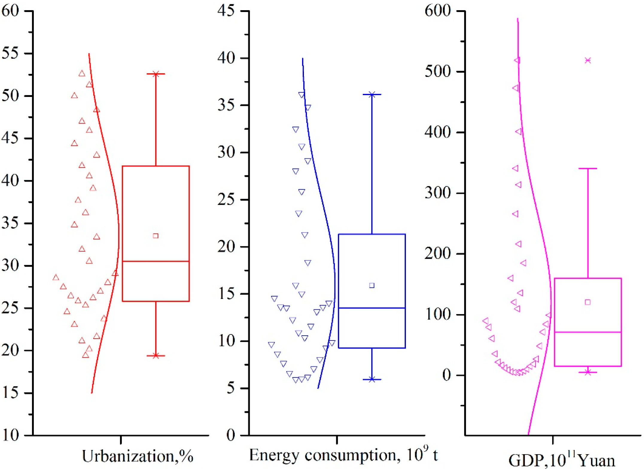 relationship between energy consumption and economic growth