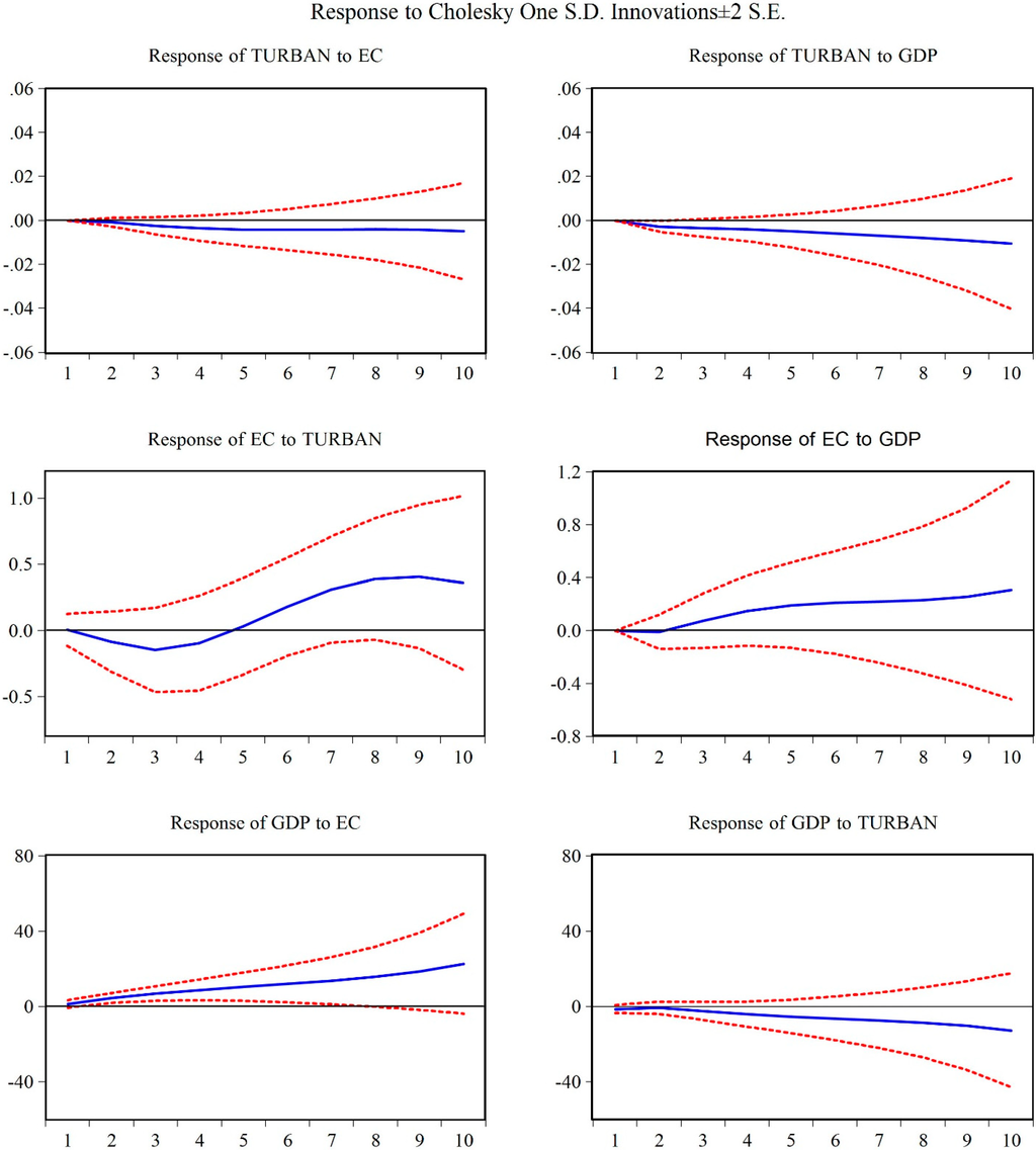 growth and yield response of chinese