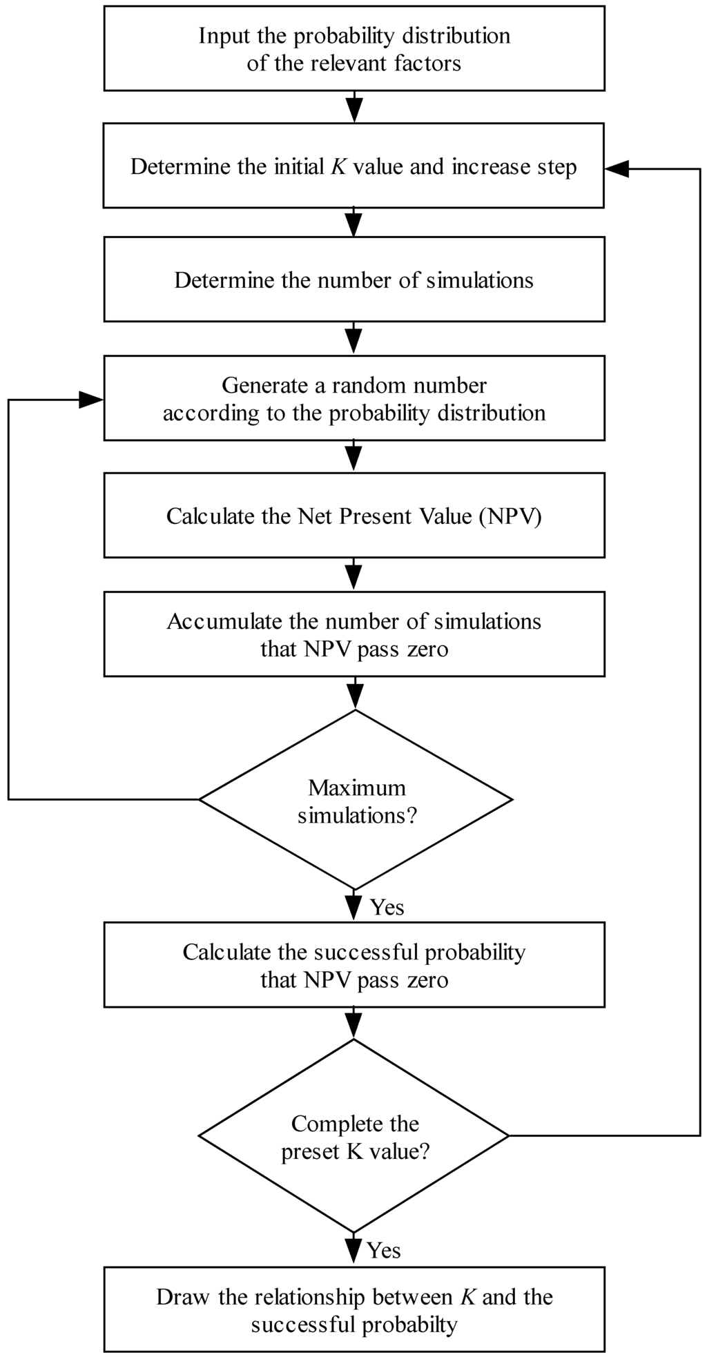 using probability distribution in research simulation essay