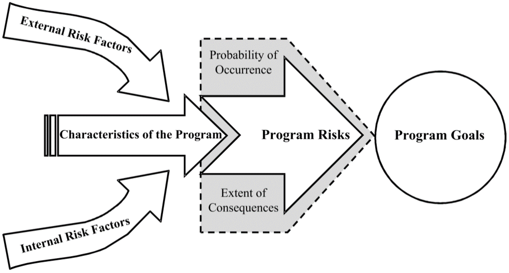 risk management implementation plan essay Free essay: risks are jit2 risk management implementation plan wgu packaging x must have a plan in place to implement the previously discussed business continuity.