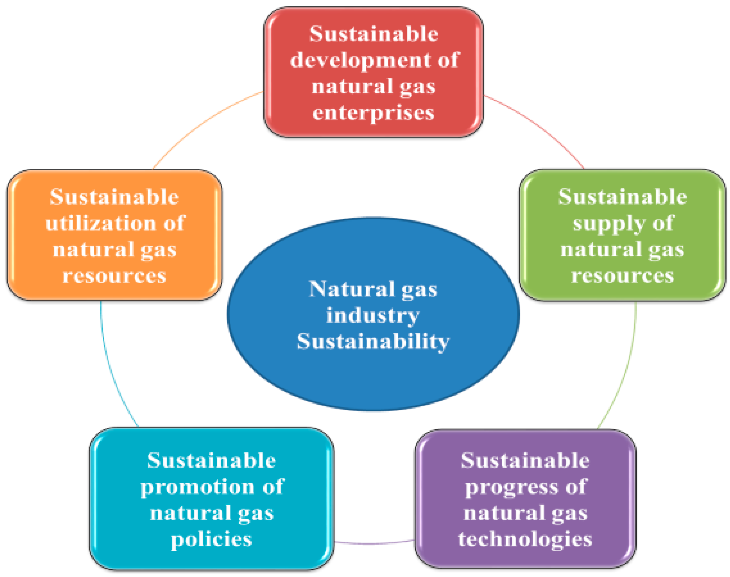 sustainability in industry The guidance provides a reporting process together with a set of performance indicators for sustainability issues in the industry, covering environmental, health and.