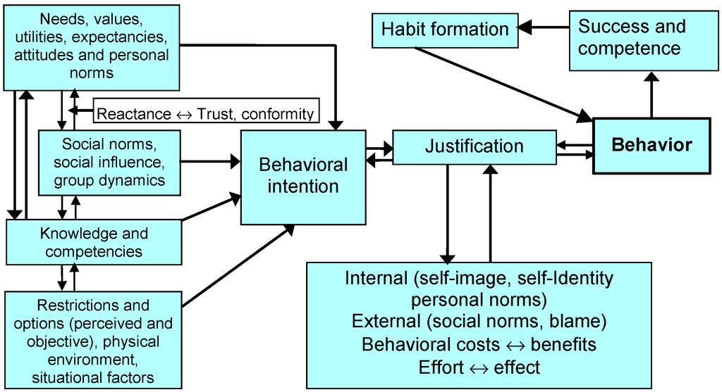 individual determinants of health and human behaviour pdf free