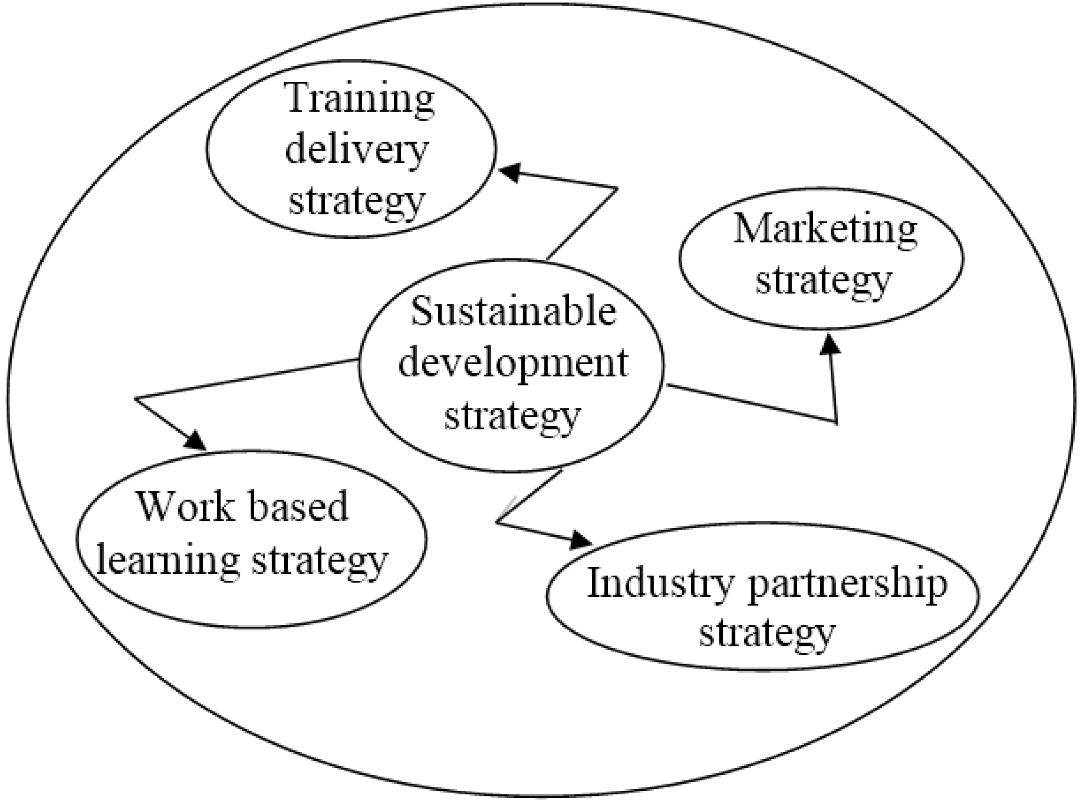 sustainability free full text sustainability assessment Body Assessment Diagram sustainability 07 07156 g001 1024