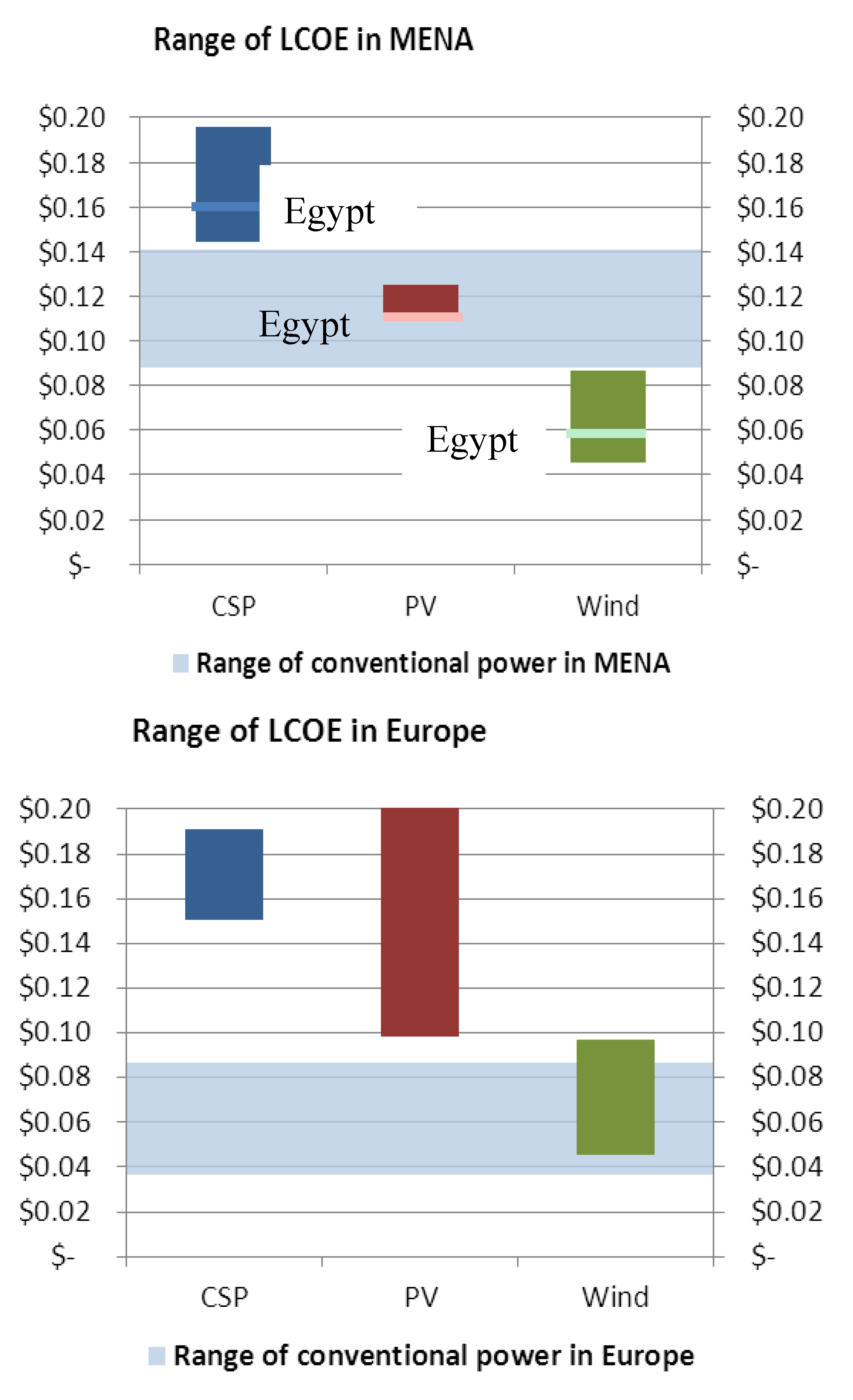 research papers economic development in egypt