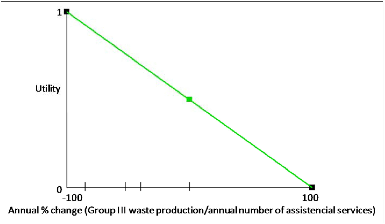 Environmental Health free online essay evaluation