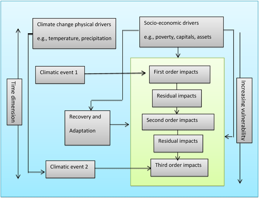 Sustainability | Free Full-Text | Climate Change Impacts in ...
