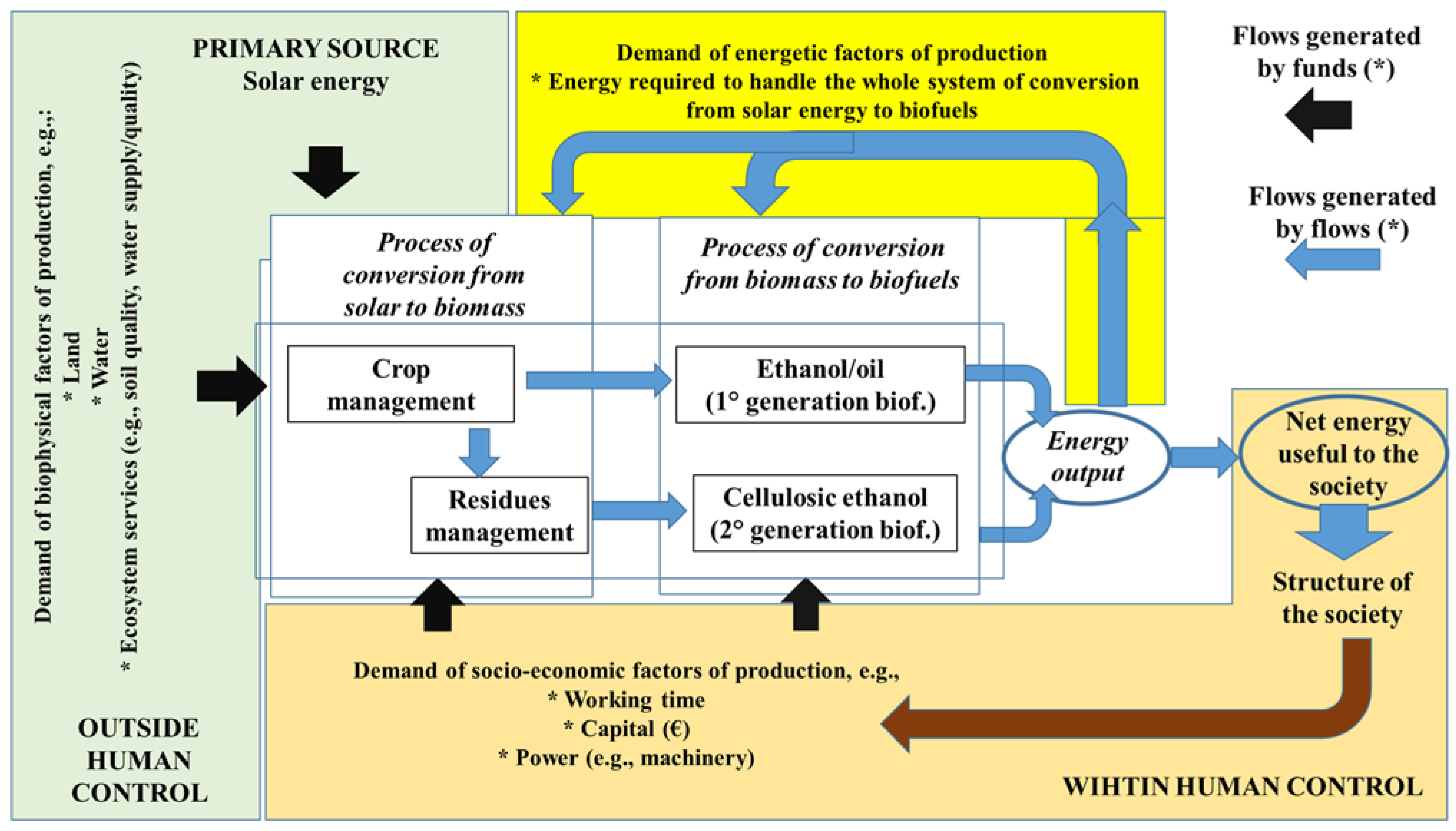 Sustainability free full text are biofuels an effective and sustainability 07 08491 g001 1024 geenschuldenfo Image collections