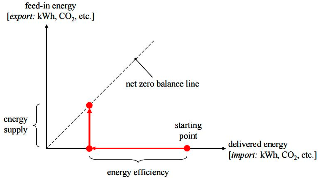 analysis of net zero energy building Comparing cost-optimal and net-zero energy targets in building retrofit  how the results of purely technical analysis of residential energy  [taylor & francis.