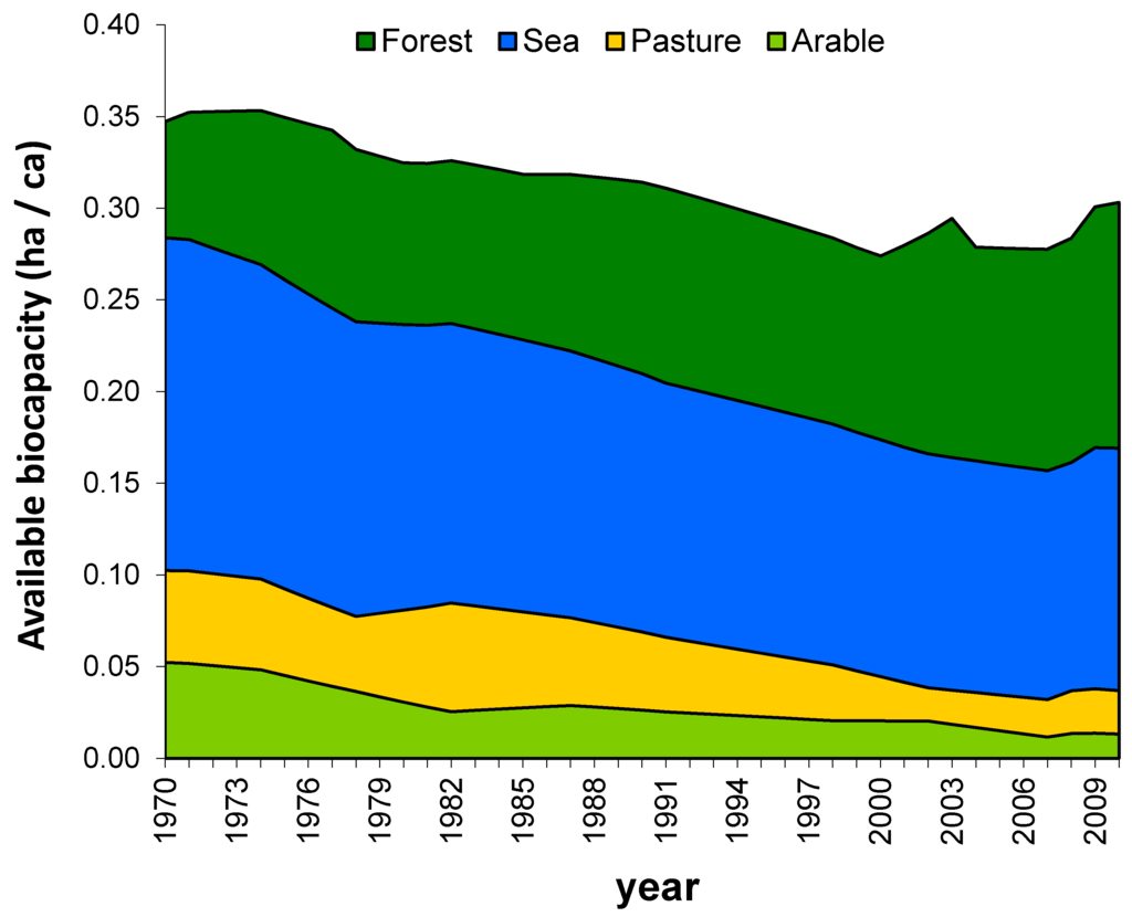 sustainability population growth and ecological footprint Historically there has been a close correlation between economic growth and environmental degradation: as communities grow, so the environment declines this trend is clearly demonstrated on graphs of human population numbers, economic growth, and environmental indicators.