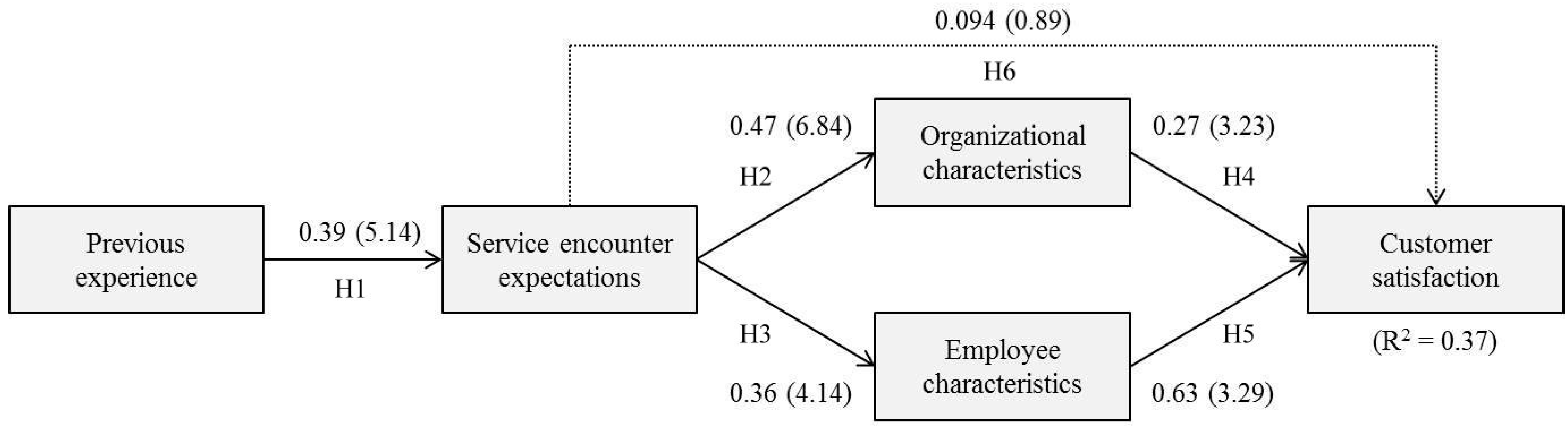 customer satisfaction in the tourism and Relationship between service quality and customer satisfaction in sri a to examine the relationship between service quality and customer.
