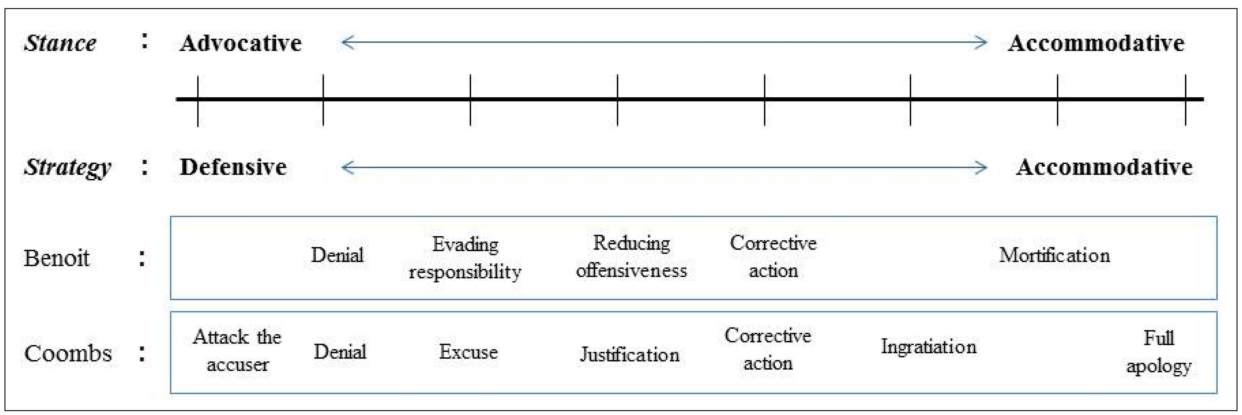 an analysis of the contingency theory of accommodation and advocacy Approach, based on a continuum from advocacy to accommodation  analysis,  strategic planning, audience  the contingency theory of accommodation for.
