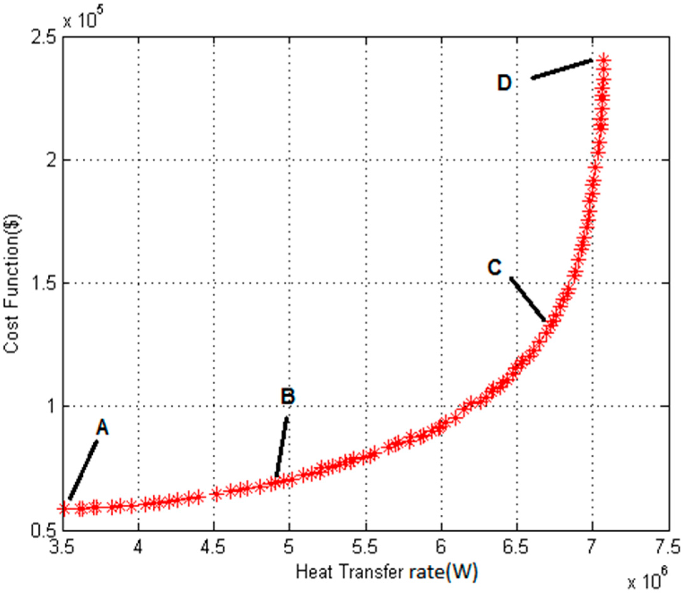 Sustainability Free Full Text Optimization Of A Finned Shell And Tube Heat Exchanger Using A Multi Objective Optimization Genetic Algorithm Html