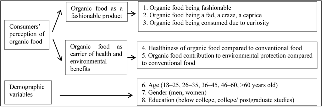 Sustainability Free Full Text Organic Food Perception Fad Or Healthy And Environmentally