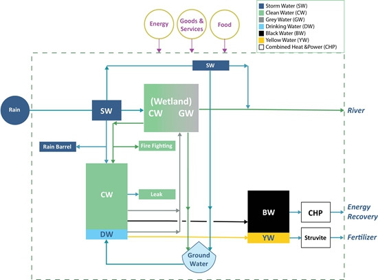 Sustainability Free Full Text Sustainable Water Systems For The City Of Tomorrow A Conceptual Framework Html