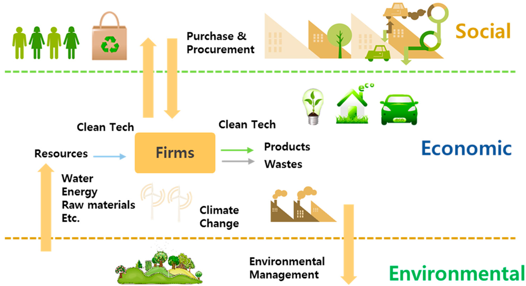 Sustainability and text