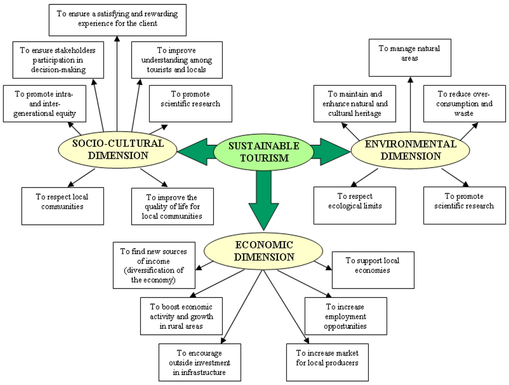 Rural and Urban Sustainability Governance