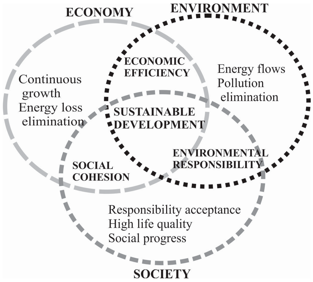 Sustainability   Free Full-Text   Open Space Evaluation