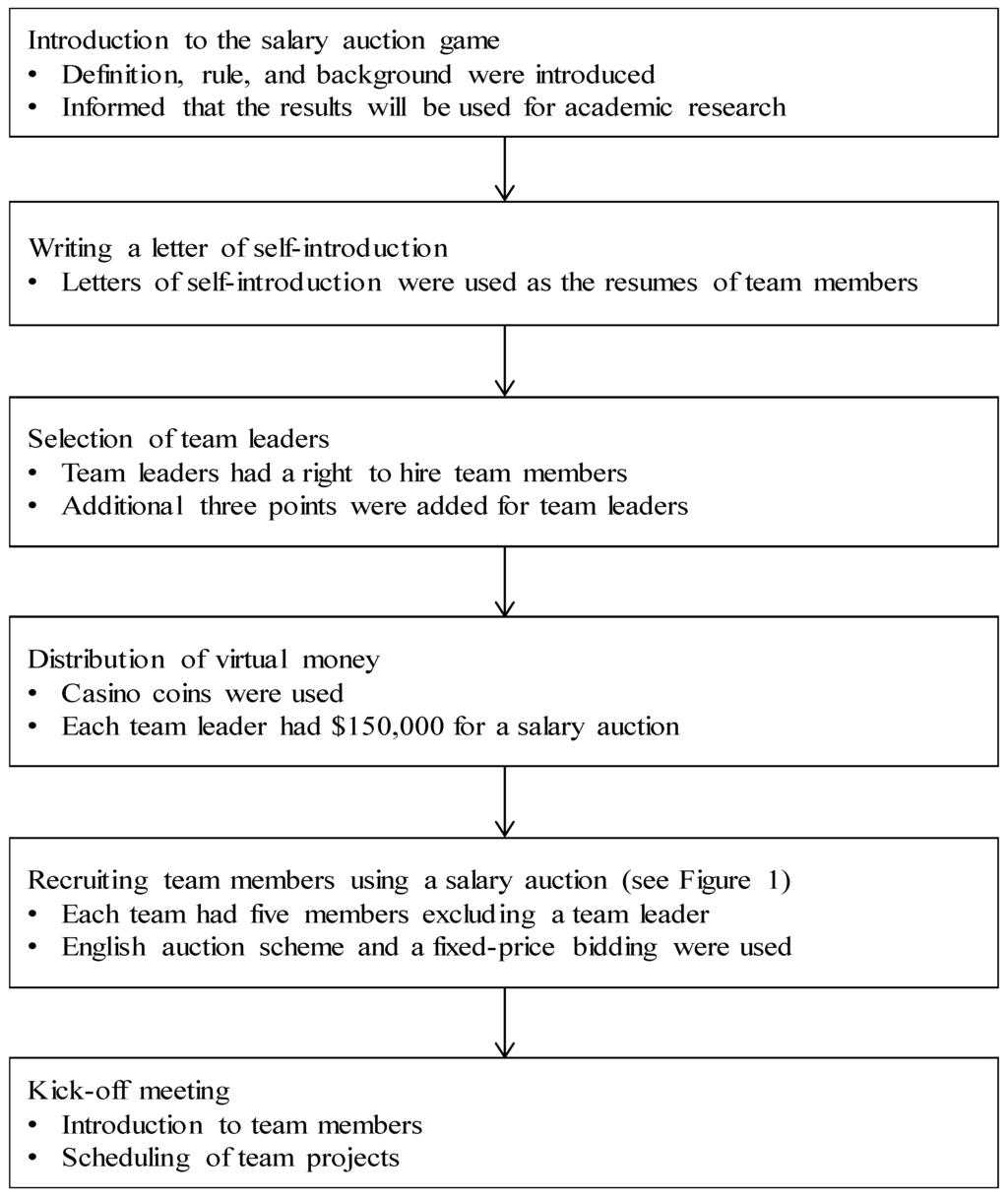 sustainability full text team organization method using sustainability 07 14358 g002 1024