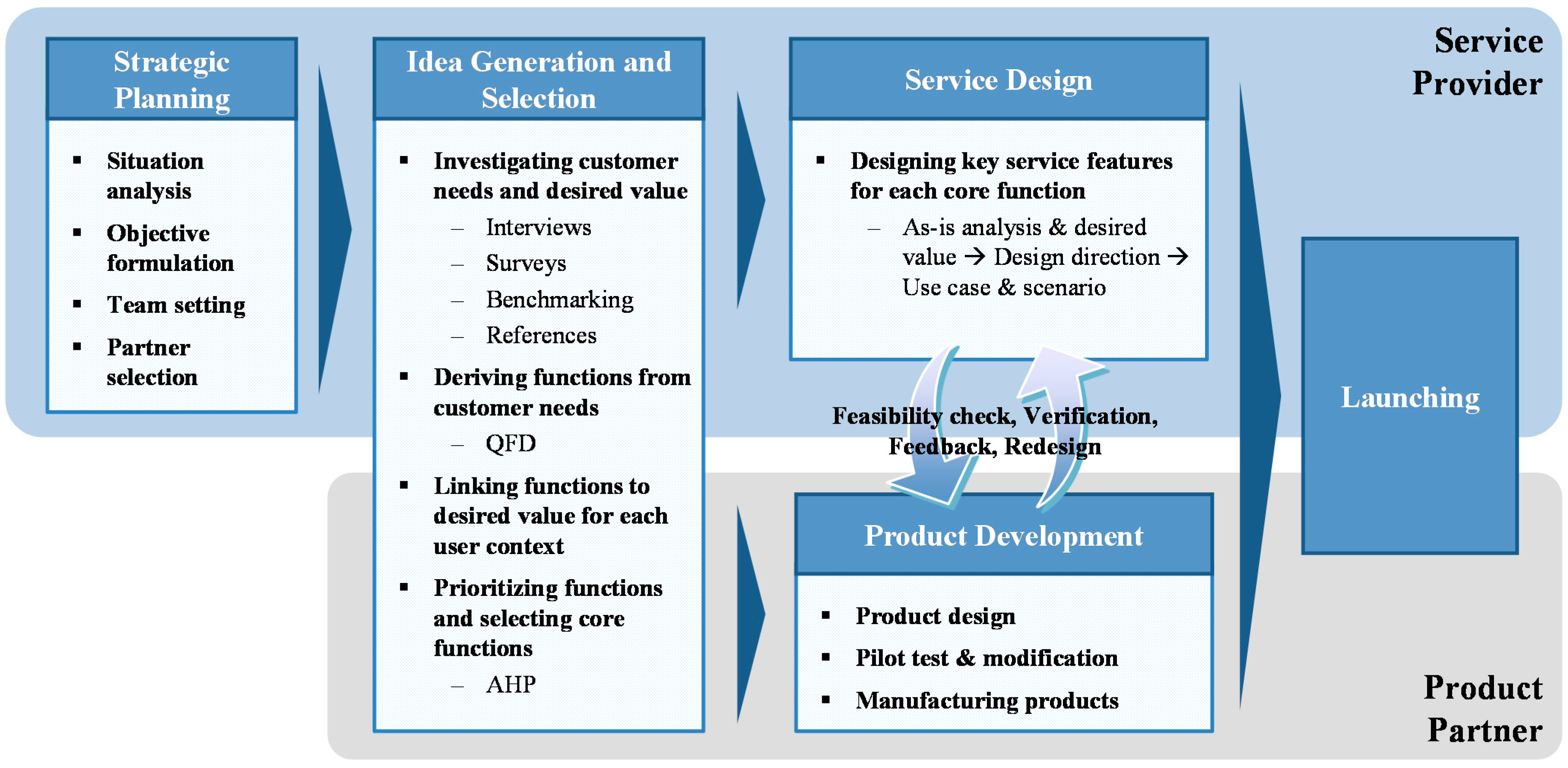 Sustainability free full text development of an for It product development companies